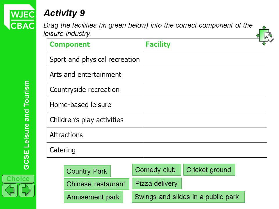 GCSE Leisure and Tourism Choice Activity 9 Drag the facilities (in green below) into the correct component of the leisure industry. ComponentFacility