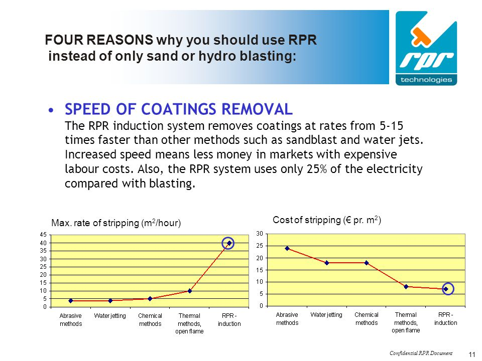 Confidential RPR Document 11 FOUR REASONS why you should use RPR instead of only sand or hydro blasting: SPEED OF COATINGS REMOVAL The RPR induction s