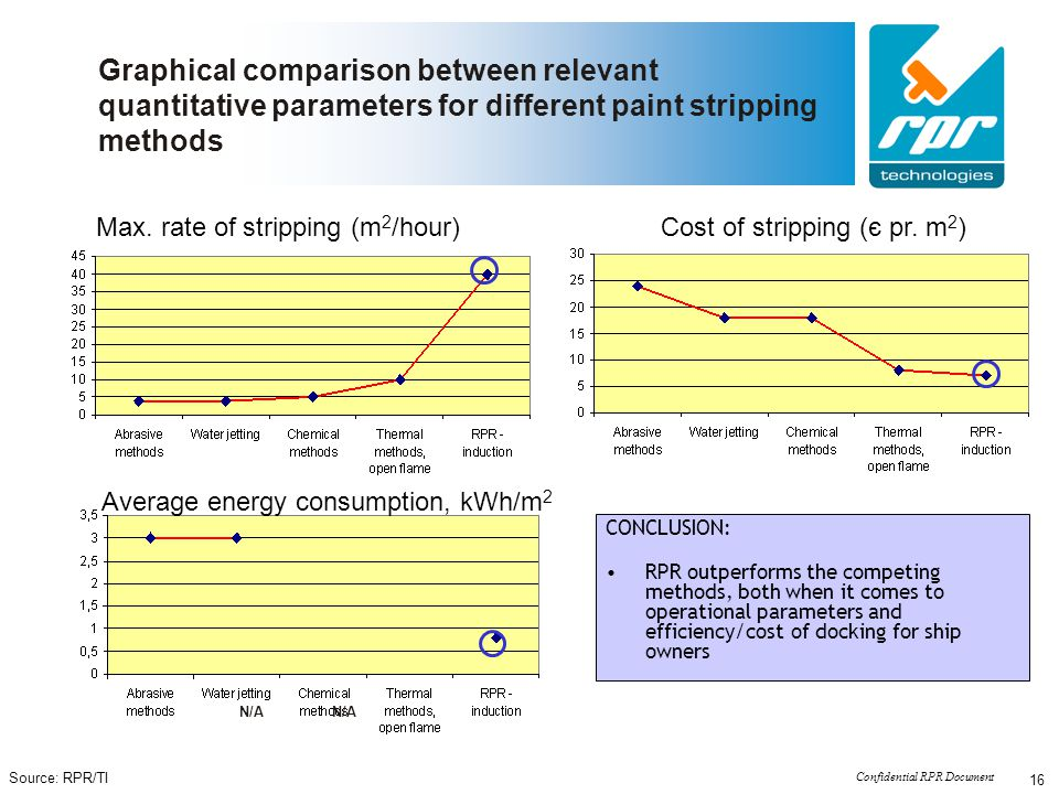 Confidential RPR Document 16 Graphical comparison between relevant quantitative parameters for different paint stripping methods N/A Max. rate of stri