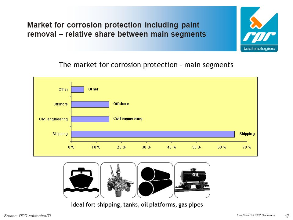 Confidential RPR Document 17 Market for corrosion protection including paint removal – relative share between main segments The market for corrosion p
