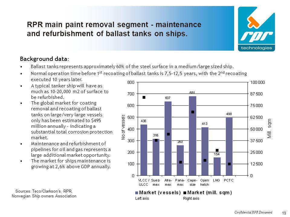 Confidential RPR Document 19 RPR main paint removal segment - maintenance and refurbishment of ballast tanks on ships. Background data : Ballast tanks