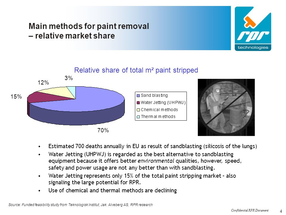 Confidential RPR Document 4 Main methods for paint removal – relative market share Relative share of total m² paint stripped 15% 70% 12% 3% Estimated