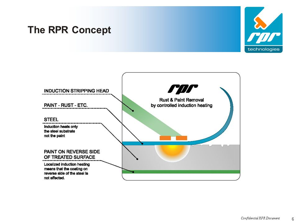 Confidential RPR Document 17 Market for corrosion protection including paint removal – relative share between main segments The market for corrosion protection – main segments Source: RPR estimates/TI Ideal for: shipping, tanks, oil platforms, gas pipes