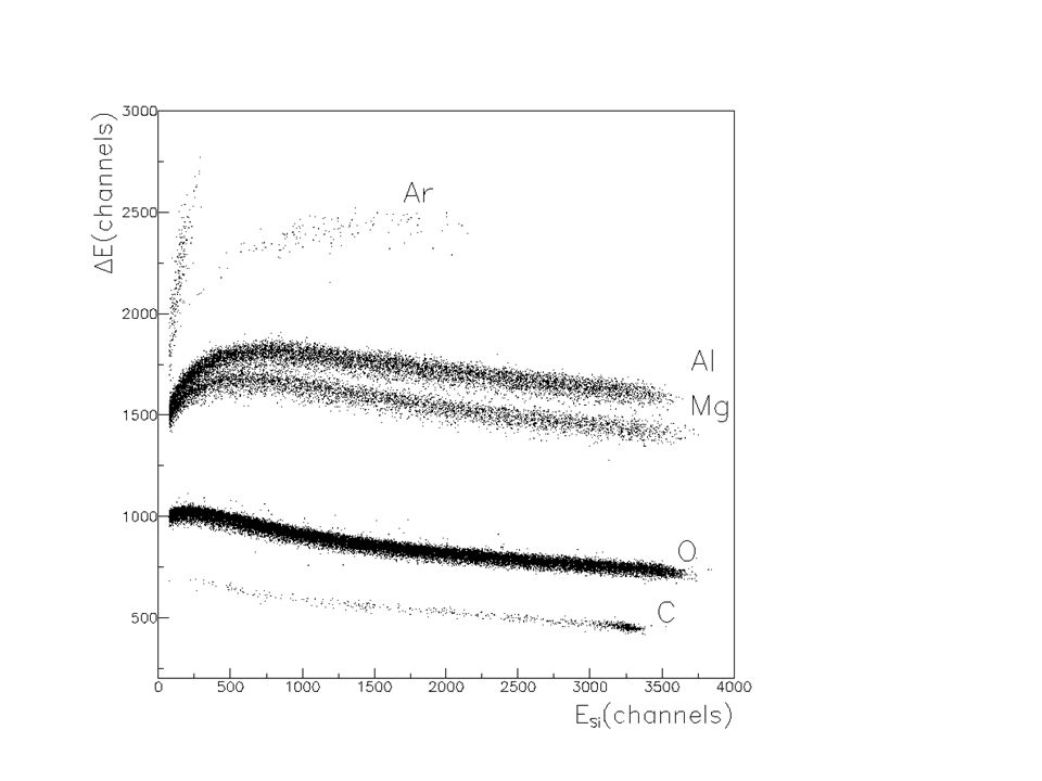 (1) (2) For M 2 << M 1 excellent elemental resolution