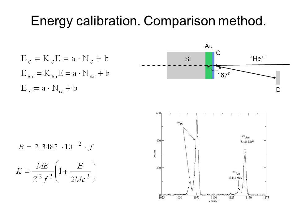 Energy calibration. Comparison method. 167 0 4 He + + C Au Si D