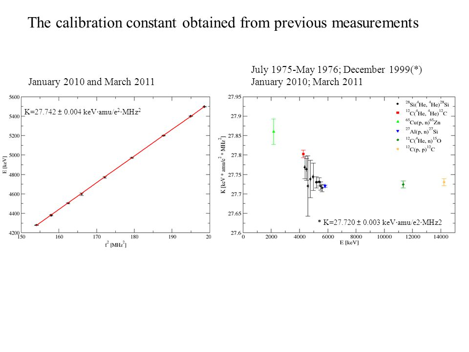 K=27.742 ± 0.004 keV·amu/e 2 ·MHz 2 The calibration constant obtained from previous measurements January 2010 and March 2011 July 1975-May 1976; Decem