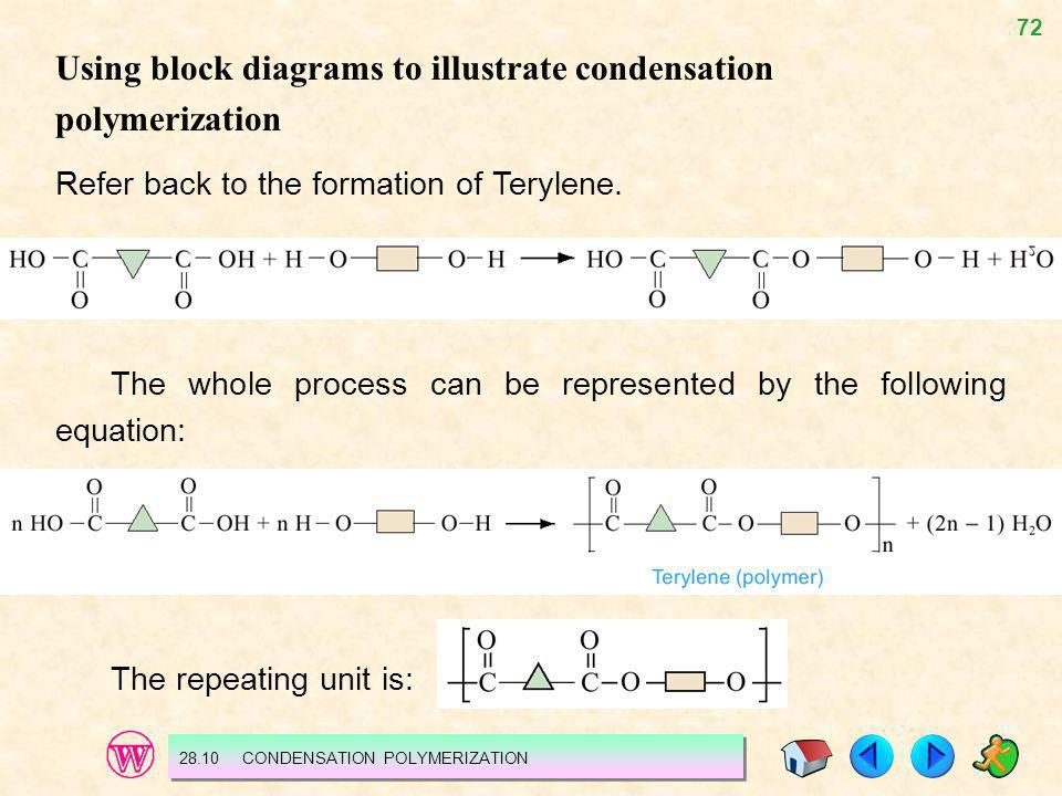 72 Using block diagrams to illustrate condensation polymerization Refer back to the formation of Terylene. The whole process can be represented by the