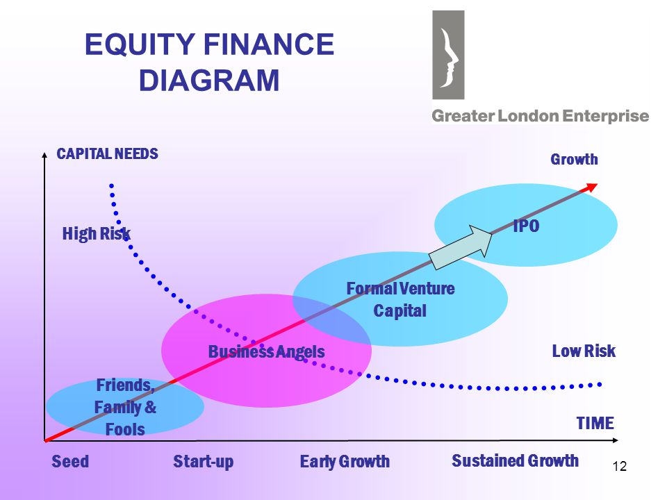 12 EQUITY FINANCE DIAGRAM CAPITAL NEEDS TIME Seed Start-upEarly Growth Sustained Growth High Risk Low Risk Friends, Family & Fools Business Angels Formal Venture Capital IPO Growth