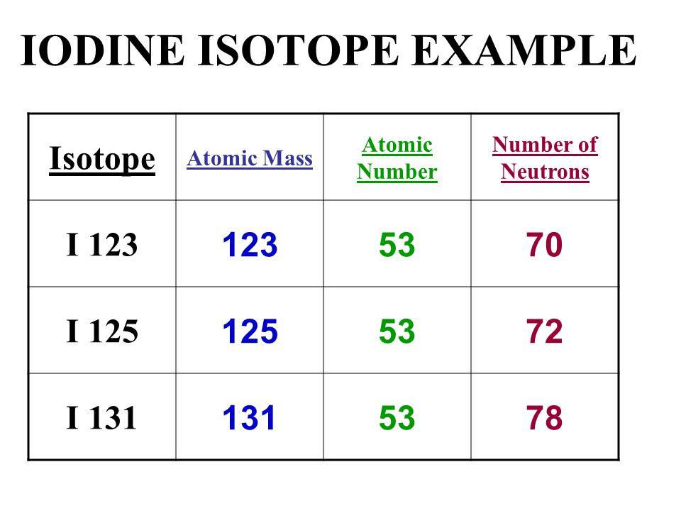IODINE ISOTOPE EXAMPLE Isotope Atomic Mass Atomic Number Number of Neutrons I 123 1235370 I 125 1255372 I 131 1315378