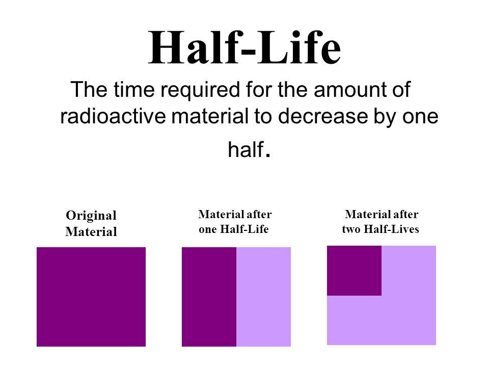 Half-Life The time required for the amount of radioactive material to decrease by one half. Original Material Material after one Half-Life Material af