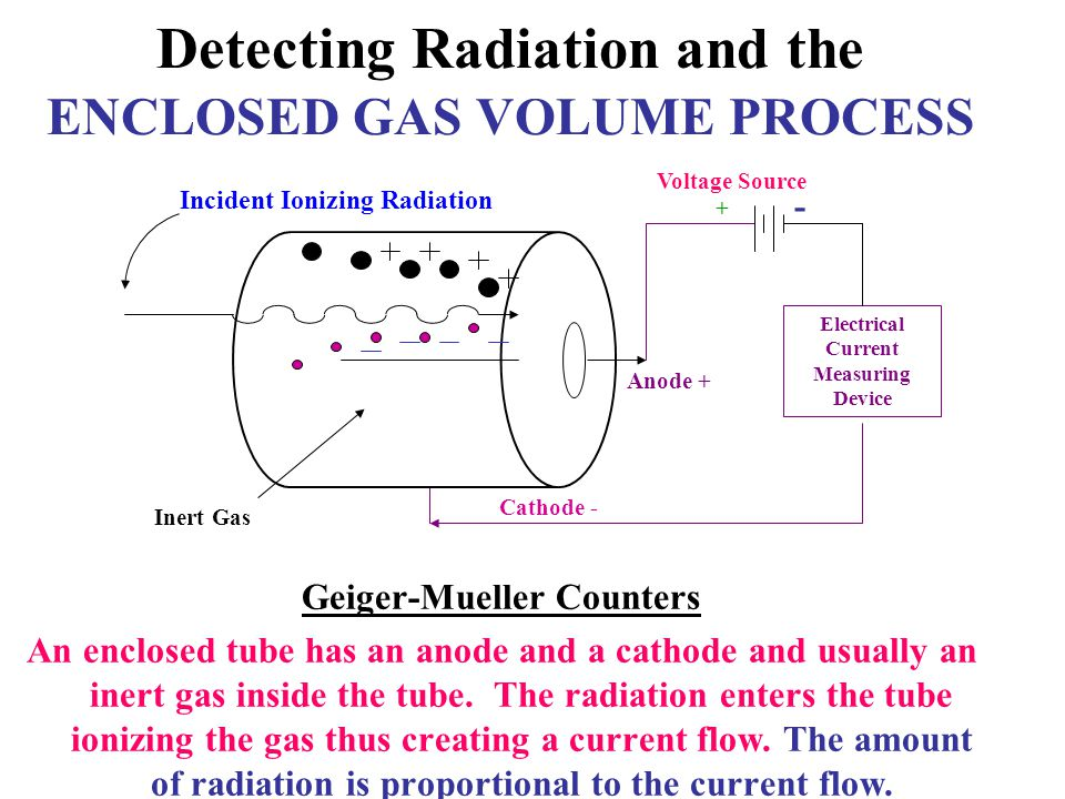 Detecting Radiation and the ENCLOSED GAS VOLUME PROCESS Geiger-Mueller Counters An enclosed tube has an anode and a cathode and usually an inert gas i