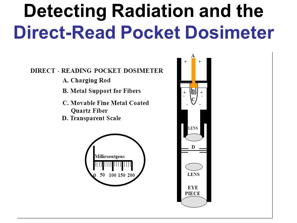 A Milliroentgens 50 100150200 0 EYE PIECE D LENS C B ++ ++ -- -- DIRECT - READING POCKET DOSIMETER A. Charging Rod B. Metal Support for Fibers C. Mova