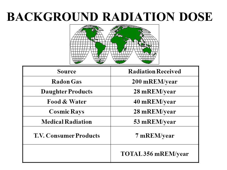 BACKGROUND RADIATION DOSE SourceRadiation Received Radon Gas200 mREM/year Daughter Products28 mREM/year Food & Water40 mREM/year Cosmic Rays28 mREM/ye