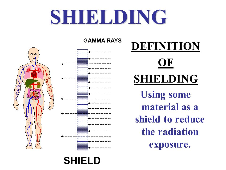 SHIELDING DEFINITION OF SHIELDING Using some material as a shield to reduce the radiation exposure. SHIELD GAMMA RAYS