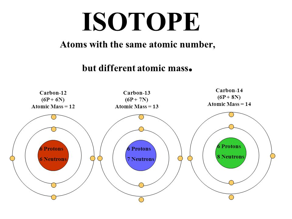ISOTOPE Atoms with the same atomic number, but different atomic mass. 6 Protons 6 Neutrons 6 Protons 7 Neutrons 6 Protons 8 Neutrons Carbon-12 (6P + 6
