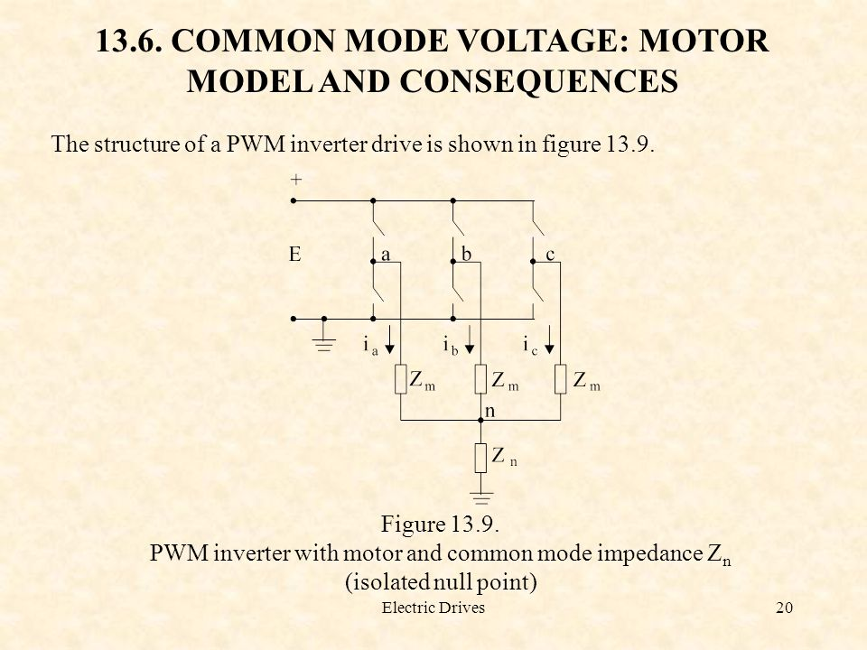Electric Drives20 13.6. COMMON MODE VOLTAGE: MOTOR MODEL AND CONSEQUENCES The structure of a PWM inverter drive is shown in figure 13.9. Figure 13.9.