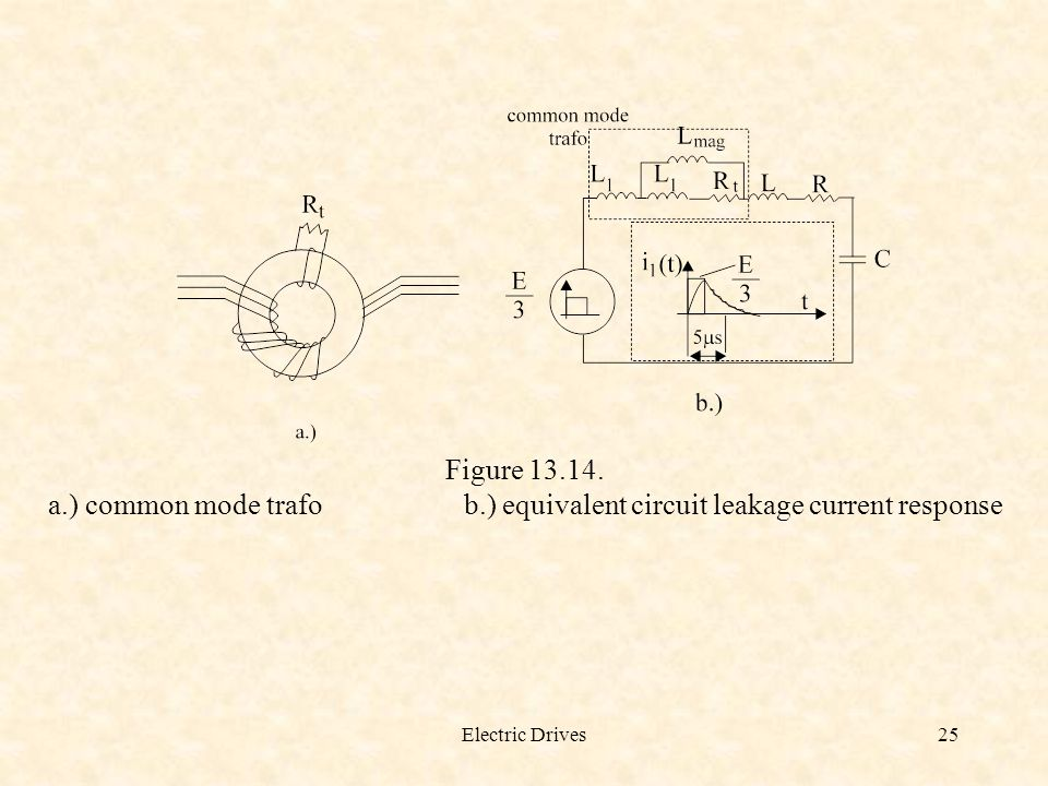 Electric Drives25 Figure 13.14. a.) common mode trafo b.) equivalent circuit leakage current response