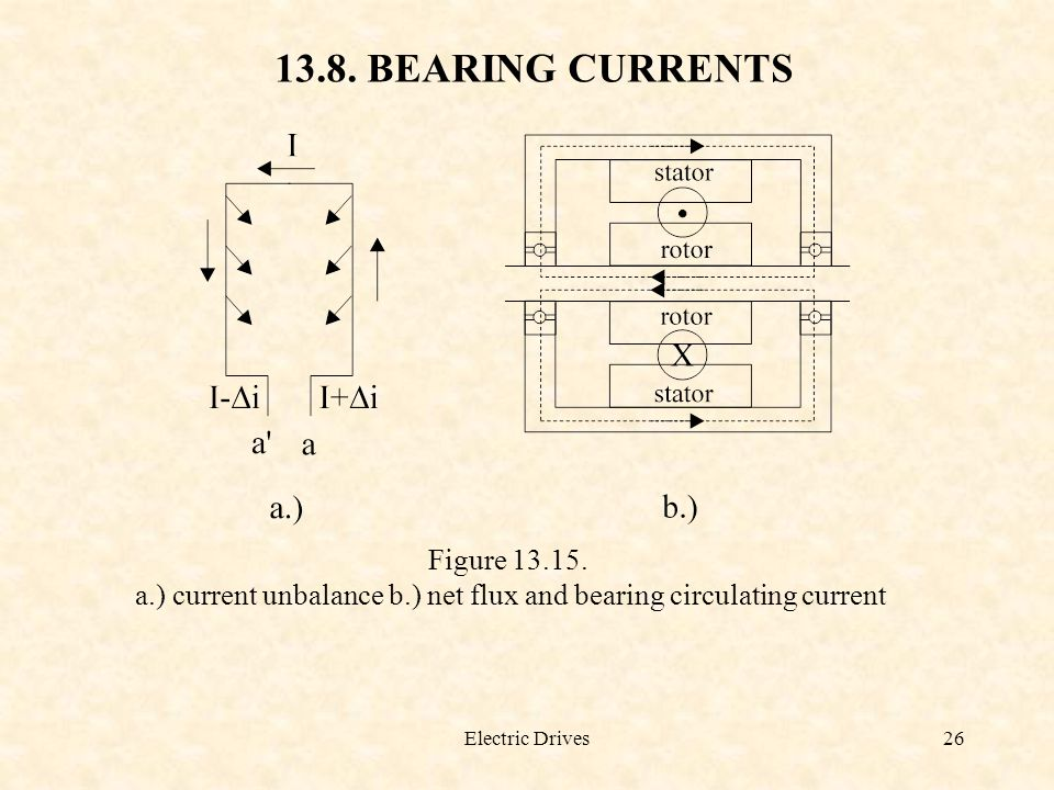 Electric Drives26 13.8. BEARING CURRENTS Figure 13.15. a.) current unbalance b.) net flux and bearing circulating current