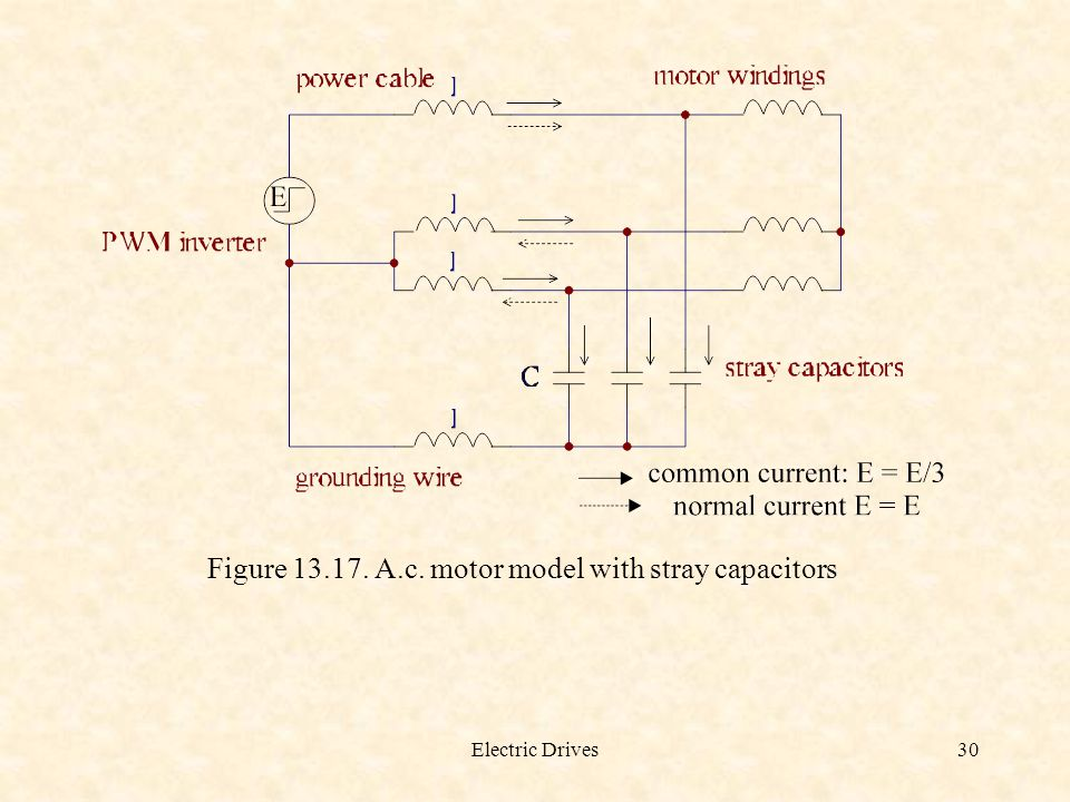Electric Drives30 Figure 13.17. A.c. motor model with stray capacitors