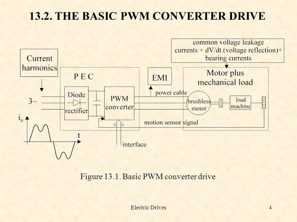 Electric Drives4 13.2. THE BASIC PWM CONVERTER DRIVE Figure 13.1. Basic PWM converter drive