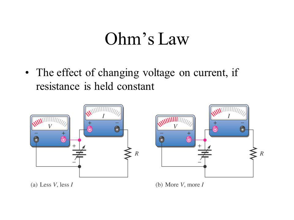 Ohms Law The effect of changing voltage on current, if resistance is held constant