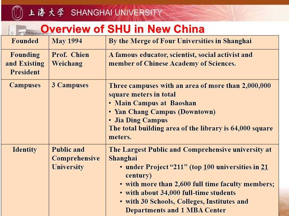 Overview of SHU in New China Founded May 1994 By the Merge of Four Universities in Shanghai Founding and Existing President Prof.