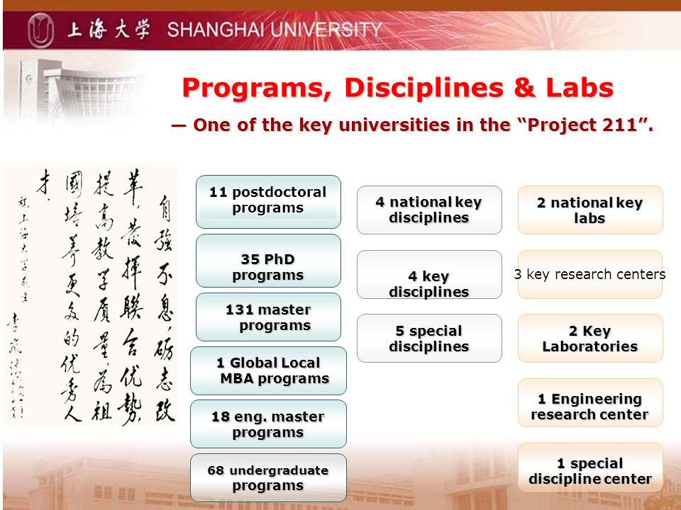 Programs, Disciplines & Labs Programs, Disciplines & Labs 68 undergraduate programs 131 master programs 35 PhD programs 11 postdoctoral programs 4 nat