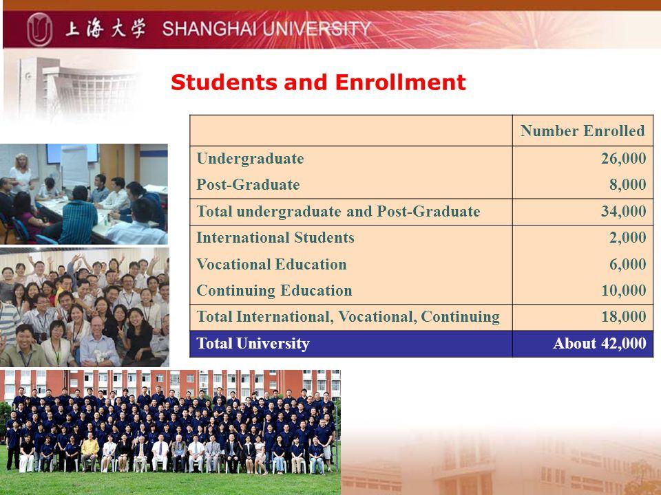 Students and Enrollment Number Enrolled Undergraduate26,000 Post-Graduate8,000 Total undergraduate and Post-Graduate34,000 International Students2,000 Vocational Education6,000 Continuing Education10,000 Total International, Vocational, Continuing18,000 Total UniversityAbout 42,000