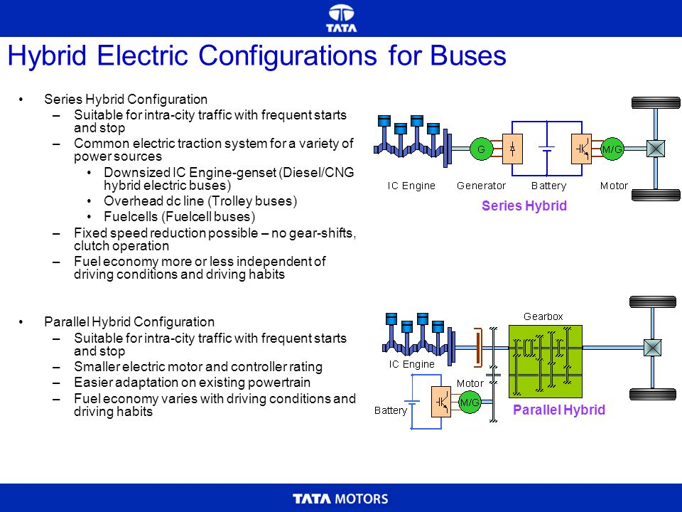 Hybrid Electric Configurations for Buses Series Hybrid Configuration –Suitable for intra-city traffic with frequent starts and stop –Common electric t