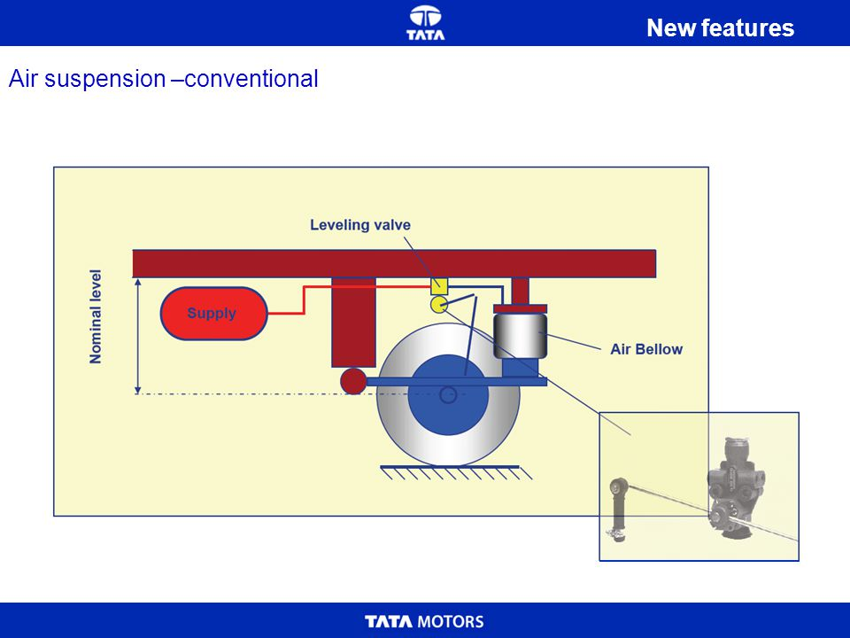 Air suspension –conventional New features