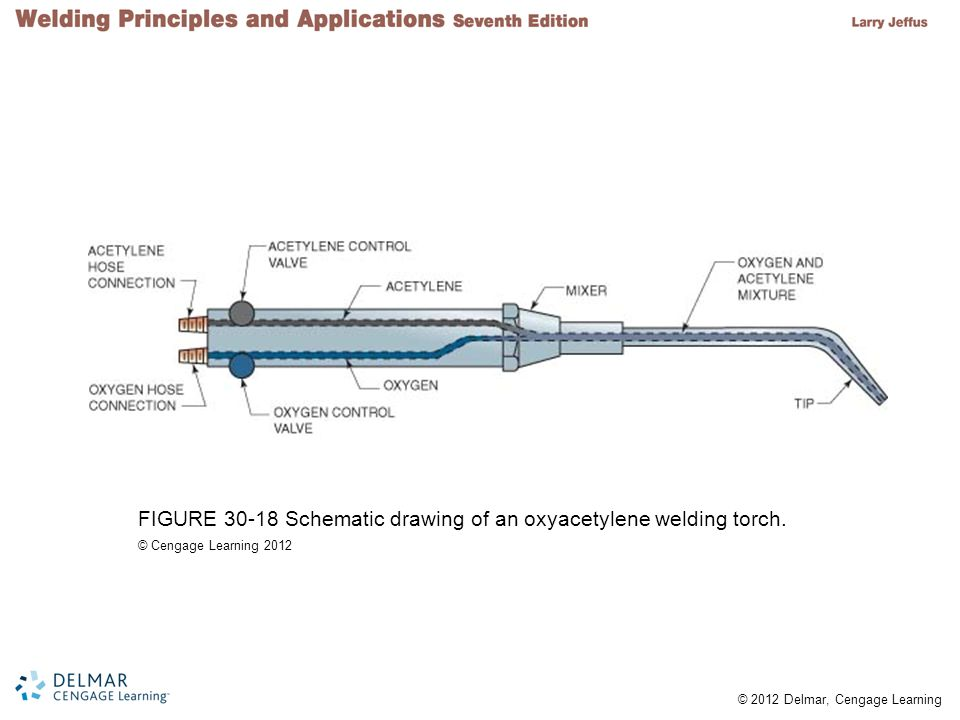 © 2012 Delmar, Cengage Learning FIGURE 30-18 Schematic drawing of an oxyacetylene welding torch. © Cengage Learning 2012