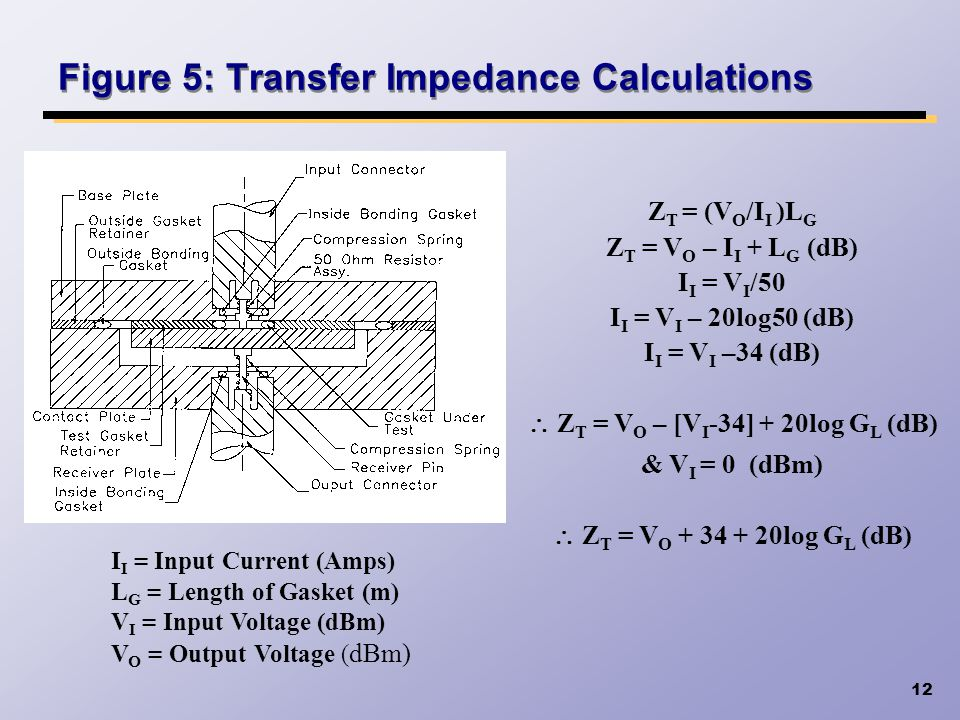 12 Figure 5: Transfer Impedance Calculations Z T = (V O /I I )L G Z T = V O – I I + L G (dB) I I = V I /50 I I = V I – 20log50 (dB) I I = V I –34 (dB)
