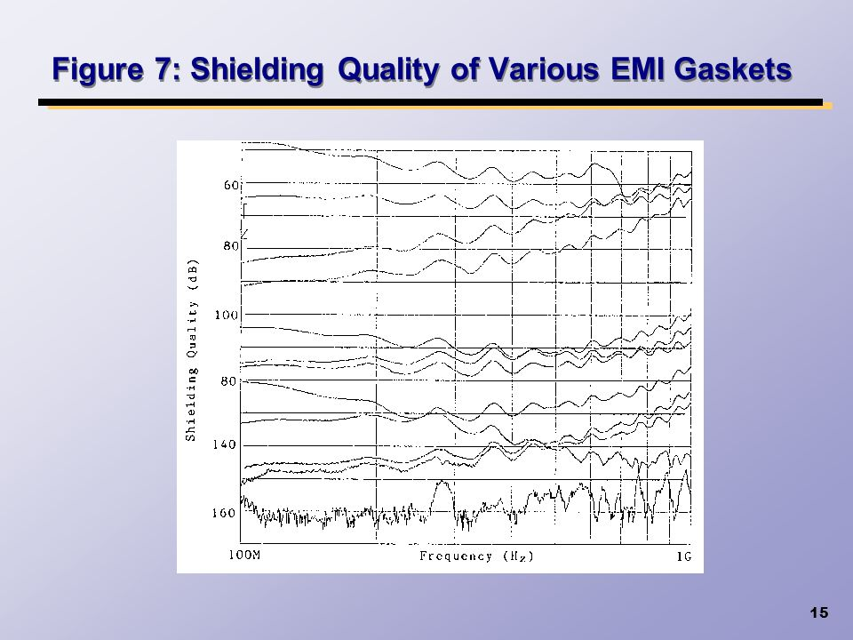 15 Figure 7: Shielding Quality of Various EMI Gaskets
