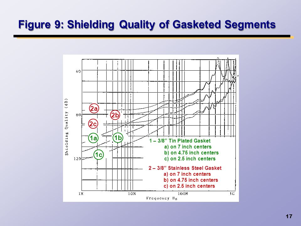 17 Figure 9: Shielding Quality of Gasketed Segments 1a 2a 1 – 3/8 Tin Plated Gasket a) on 7 inch centers b) on 4.75 inch centers c) on 2.5 inch center
