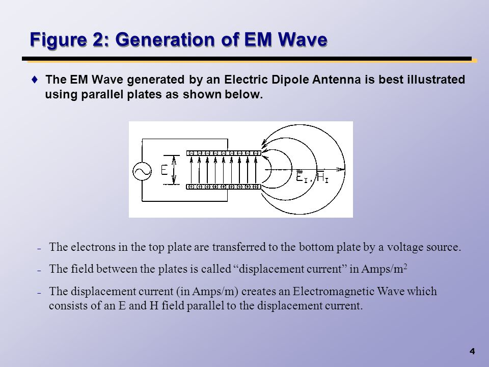 4 The EM Wave generated by an Electric Dipole Antenna is best illustrated using parallel plates as shown below. Figure 2: Generation of EM Wave The el