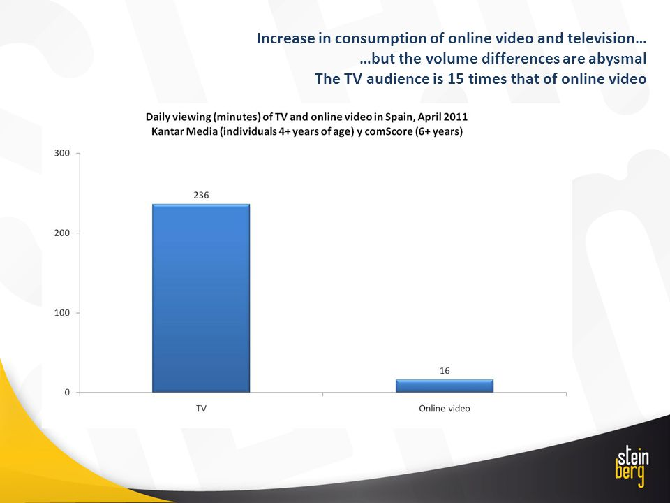Increase in consumption of online video and television… …but the volume differences are abysmal The TV audience is 15 times that of online video