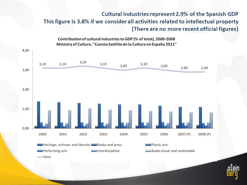 Cultural industries represent 2.9% of the Spanish GDP This figure is 3.8% if we consider all activities related to intellectual property (There are no