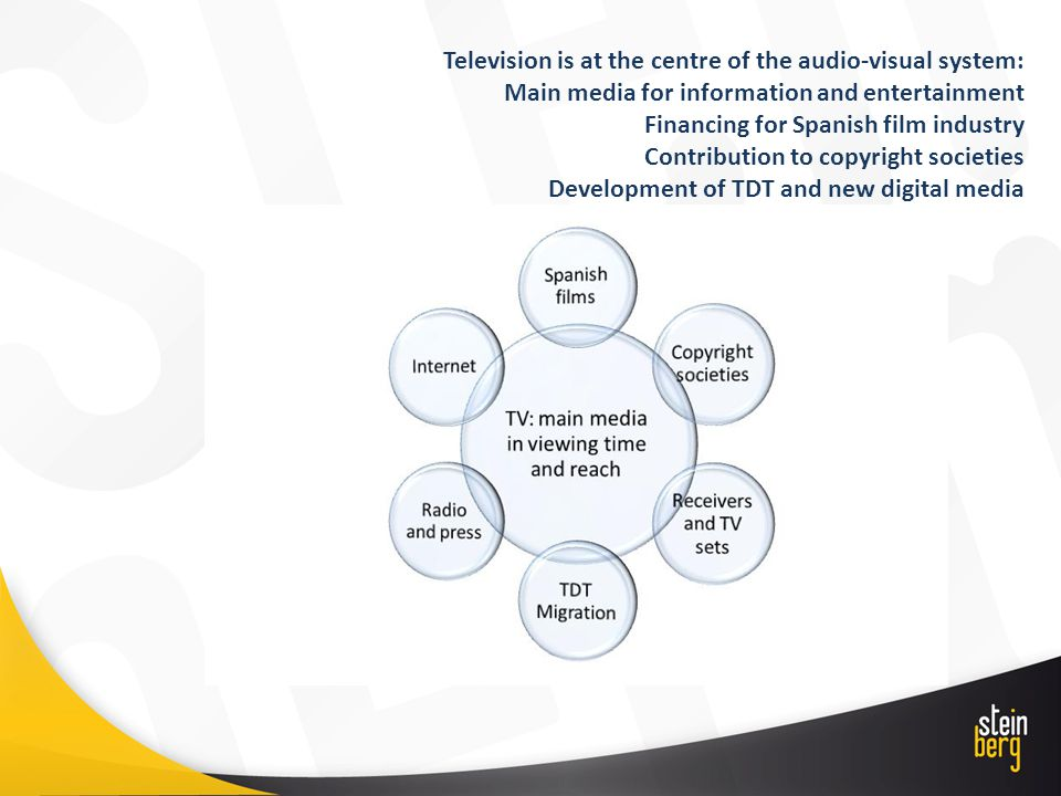 Television is at the centre of the audio-visual system: Main media for information and entertainment Financing for Spanish film industry Contribution