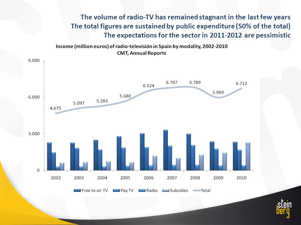 The volume of radio-TV has remained stagnant in the last few years The total figures are sustained by public expenditure (50% of the total) The expect