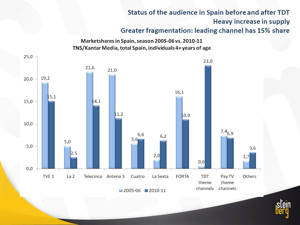 Status of the audience in Spain before and after TDT Heavy increase in supply Greater fragmentation: leading channel has 15% share