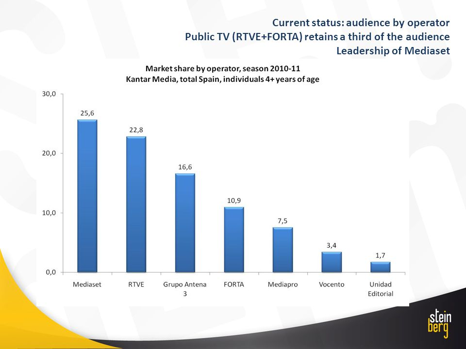 Current status: audience by operator Public TV (RTVE+FORTA) retains a third of the audience Leadership of Mediaset