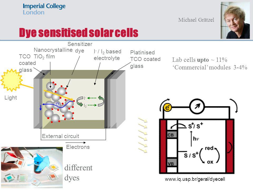 Dye sensitised solar cells Light External circuit Electrons Platinised TCO coated glass I - / I 2 based electrolyte TCO coated glass Nanocrystalline T