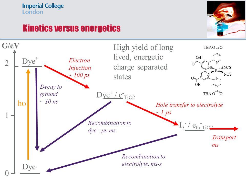 Kinetics versus energetics G/eV 0 1 2 Dye * Dye Dye + / e - TiO2 Electron Injection ~ 100 ps Decay to ground ~ 10 ns I 3 - / e th - TiO2 Hole transfer