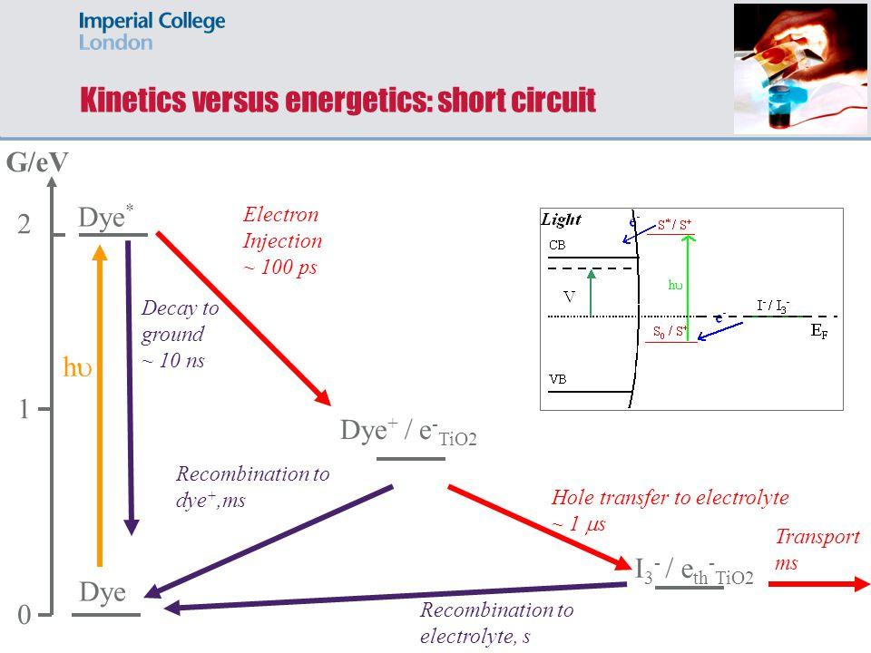 Kinetics versus energetics: short circuit G/eV 0 1 2 Dye * Dye Dye + / e - TiO2 Electron Injection ~ 100 ps Decay to ground ~ 10 ns I 3 - / e th - TiO