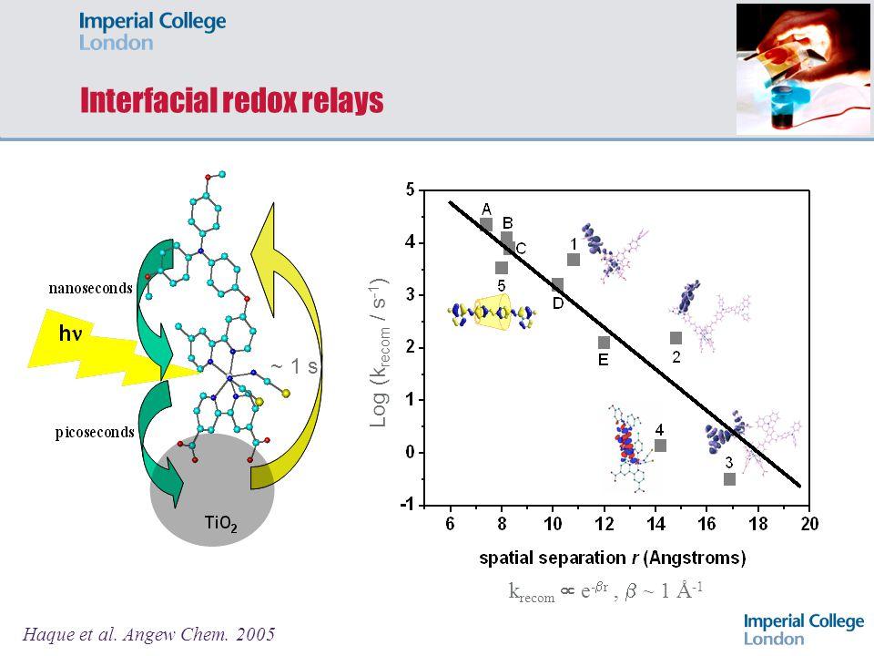 Interfacial redox relays ~ 1 s k recom e - r, ~ 1 Ǻ -1 Haque et al. Angew Chem. 2005 Log (k recom / s -1 )