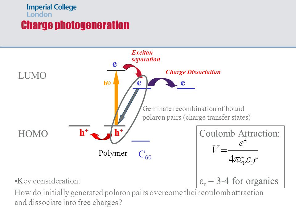 Charge photogeneration e - Polymer C 60 h h Exciton separation h + h + LUMO HOMO e - e - h + h + Geminate recombination of bound polaron pairs (charge