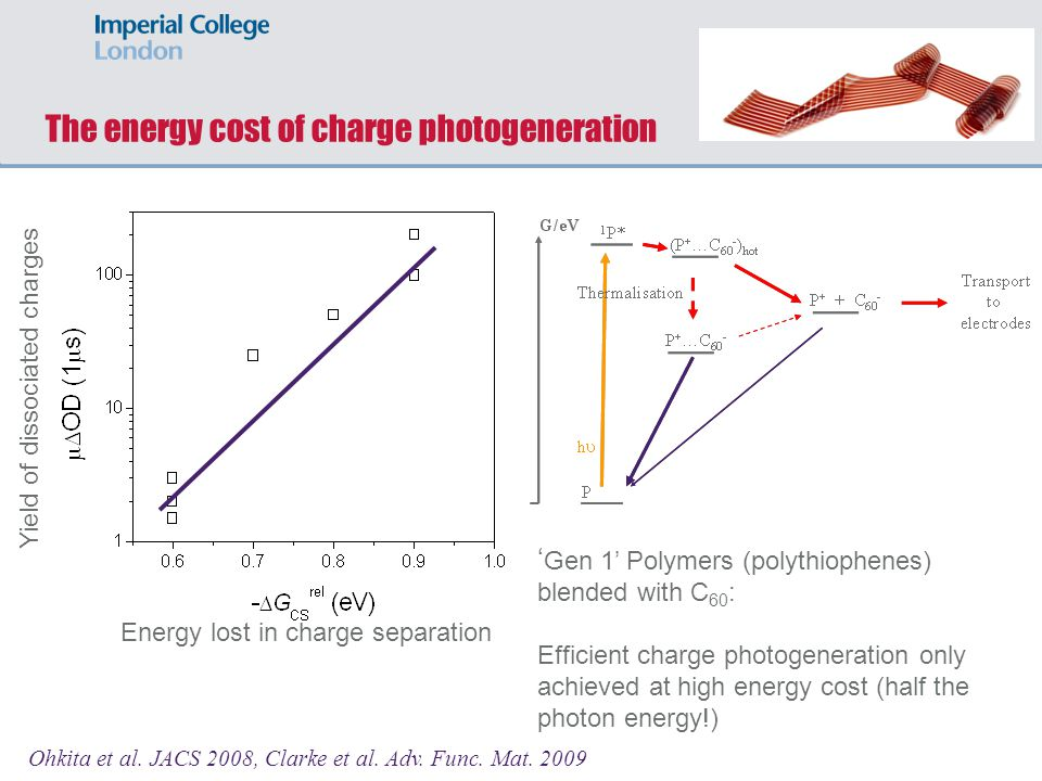 The energy cost of charge photogeneration Ohkita et al. JACS 2008, Clarke et al. Adv. Func. Mat. 2009 Yield of dissociated charges Gen 1 Polymers (pol
