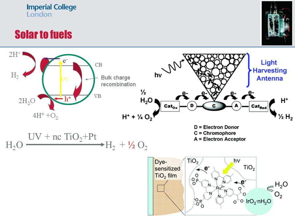 Solar to fuels H2OH2O UV + nc TiO 2 +Pt H 2 + ½ O 2 2H + H 2