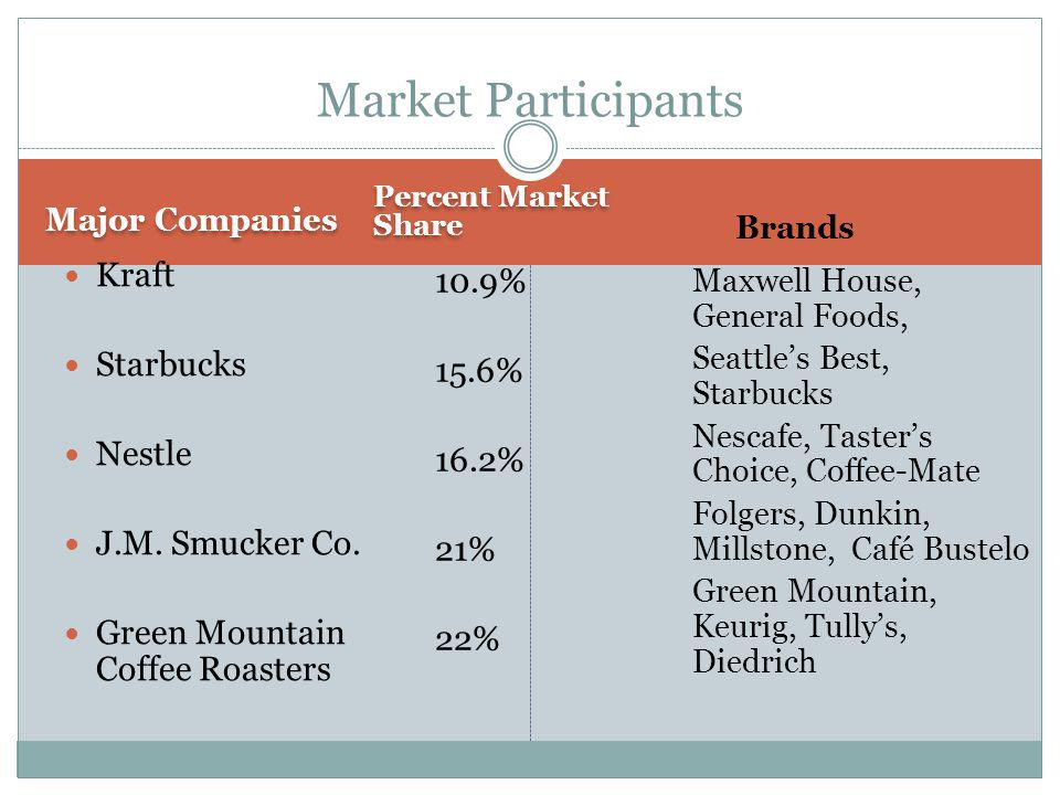 Major Companies Percent Market Share Kraft Starbucks Nestle J.M. Smucker Co. Green Mountain Coffee Roasters 10.9% 15.6% 16.2% 21% 22% Market Participa
