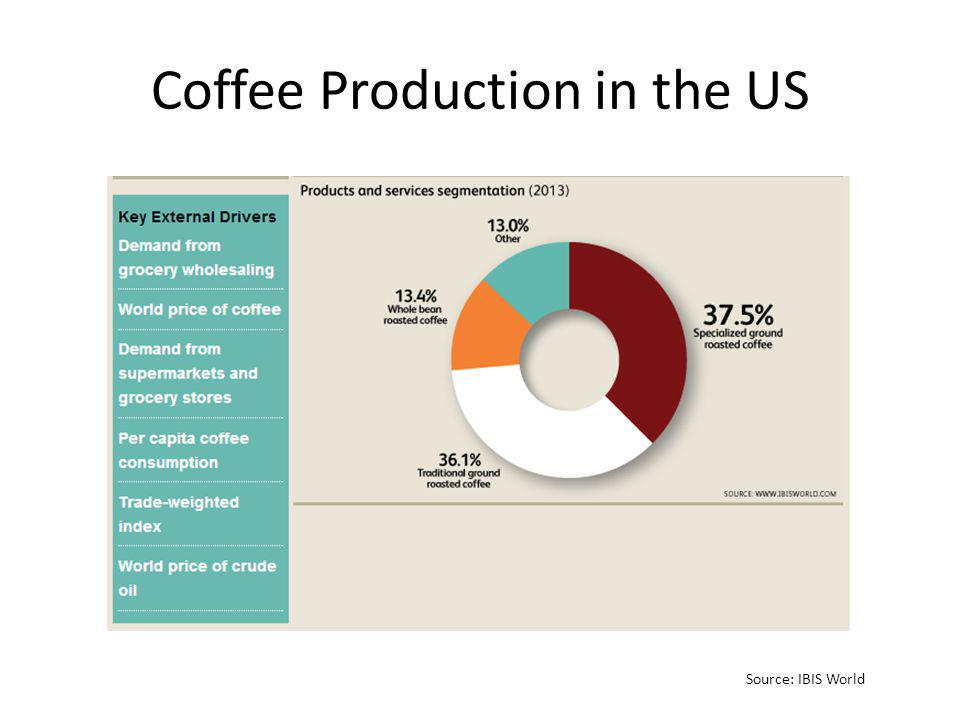Coffee Production in the US Source: IBIS World